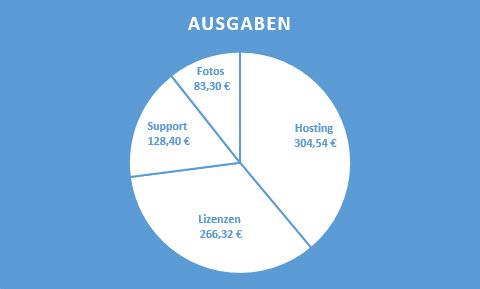Ausgaben 2014