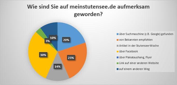 Umfrageauswertung 1