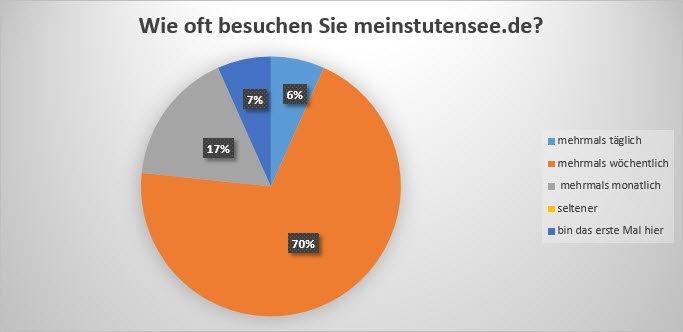 Umfrageauswertung 2