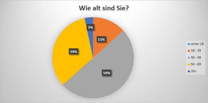 Umfrageauswertung 5